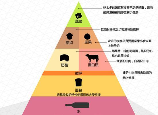 健康飲酒金字塔