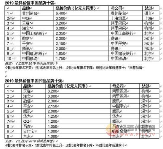 2019胡潤品牌榜出爐,貴州茅臺6400億元身價奪冠