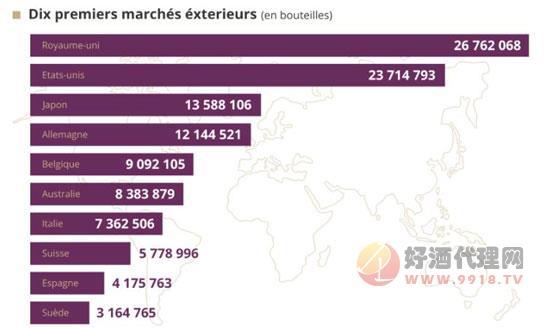 排名前十的香檳進口國家