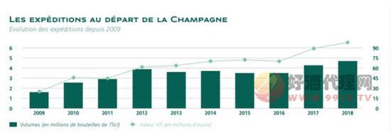 中國進口香檳總數據