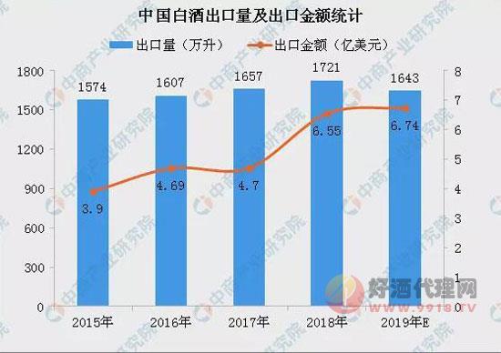 白酒出口量小幅增長