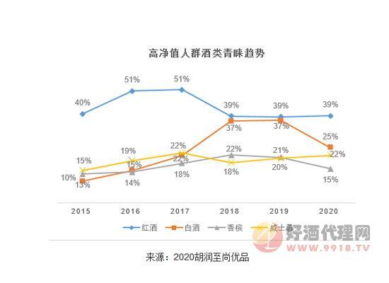 2020胡润至尚优品-高净值人群酒类青睐趋势!