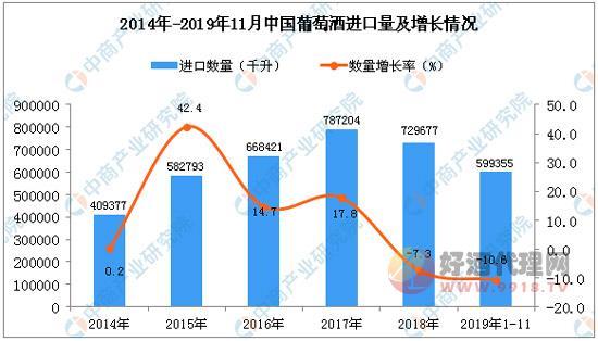 2019年1-11月中國葡萄酒進口量同比下降10.6%