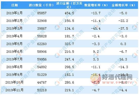2019年1-11月中國葡萄酒進口數量及金額增長率表格