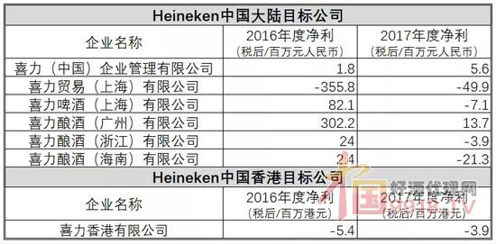 华润啤酒斥资23.55亿港元收购喜力在华7家公司