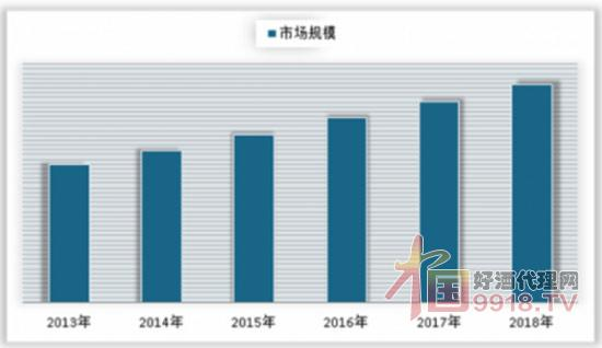 2013-2018年清香型白酒行业市场规模情况.