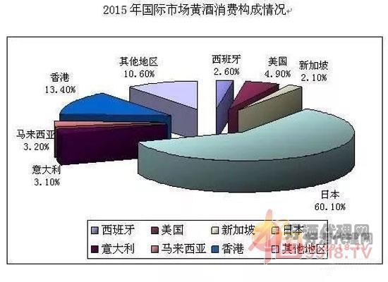 2015年黄酒国际市场分析