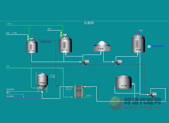 家庭啤酒酿制的工艺流程是什么