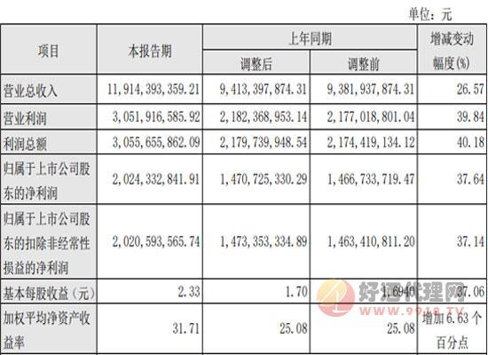 """汾酒2019业绩快报出炉:""""抓两头、带中间""""显成效"""